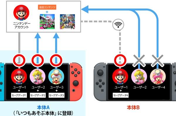 任天堂の説明 アカウントといつも遊ぶ本体