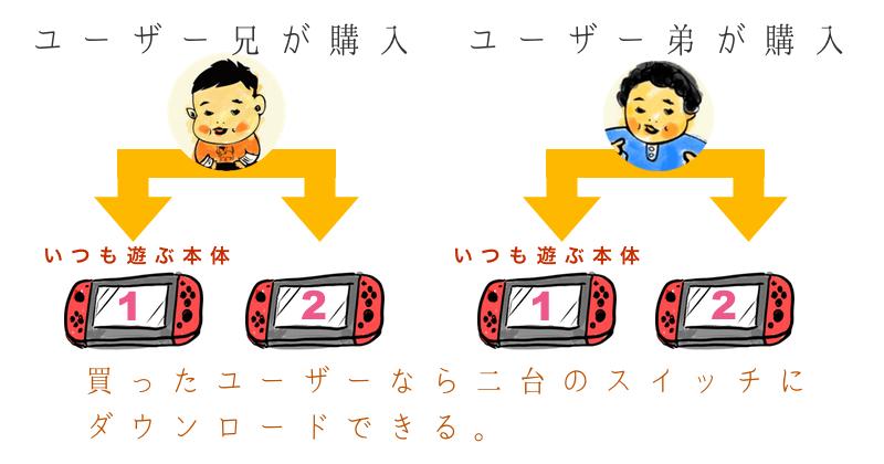 買ったユーザーなら二台のスイッチにダウンロードできる。