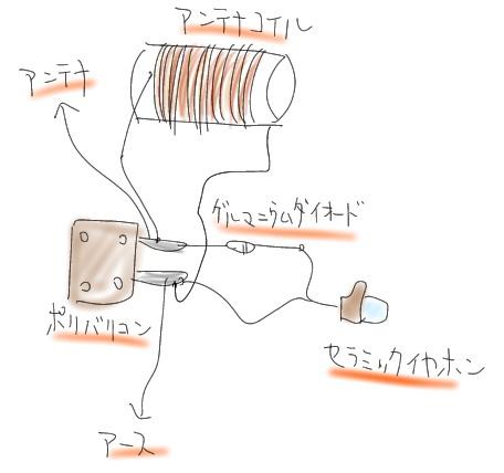 ゲルマニウムラジオ。外部アンテナでつくる。