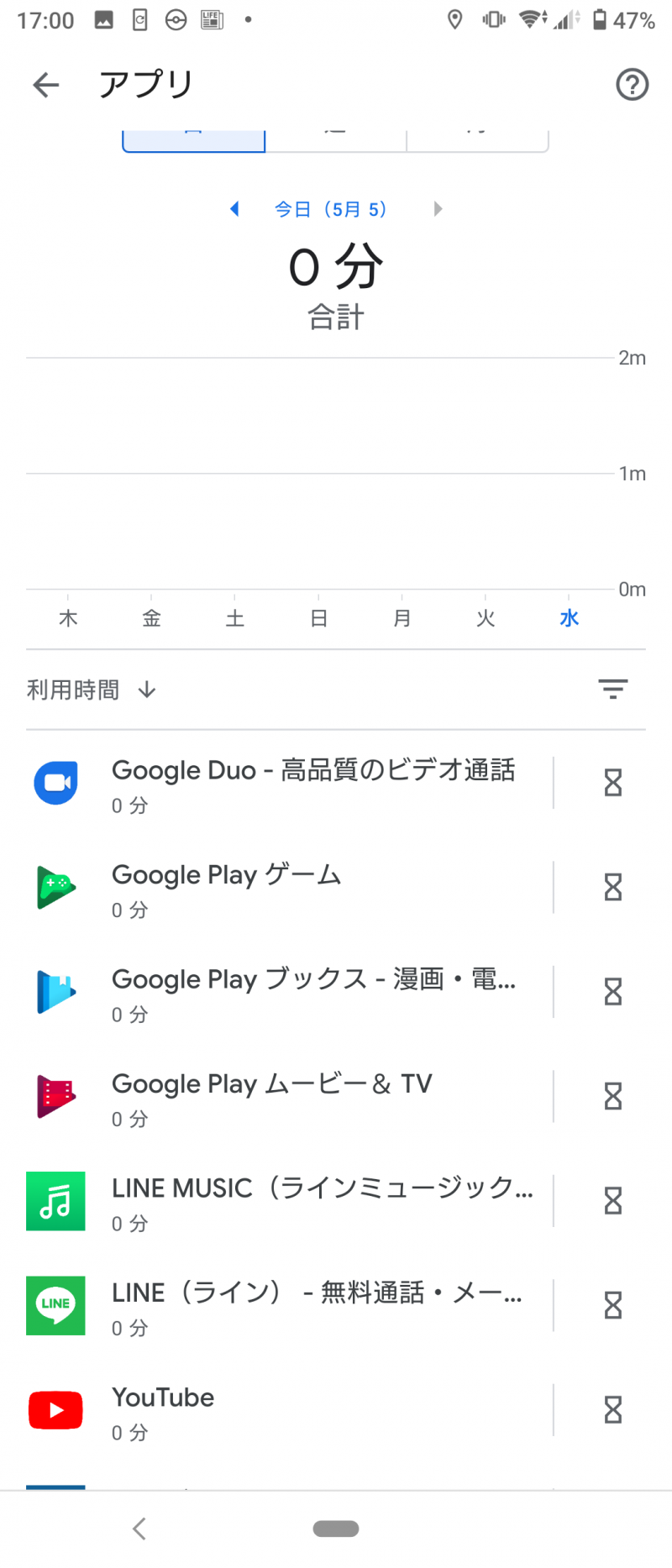 Googleファミリーリンクアプリ アプリ毎使用時間の確認